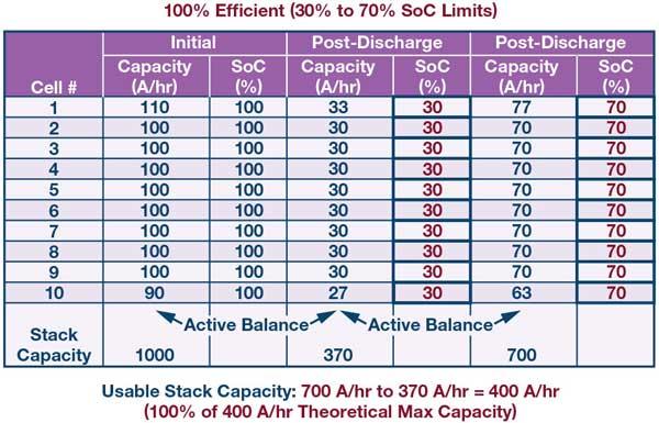 active balancing