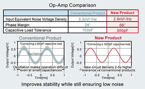 amp comparison