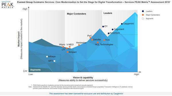 Guidewire Services