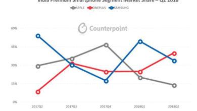 India Premium Smartphone Segment