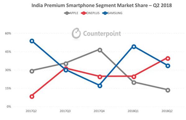 India Premium Smartphone