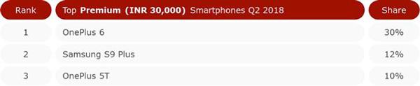 Top Premium Smartphones