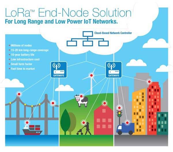 node solution