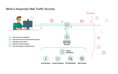 Kaspersky Lab Unveils New Application,Kaspersky Web Traffic Security