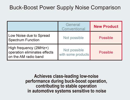 buck boost power supply noise