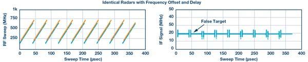 identical radars