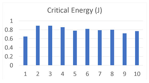 Critical energy under 600V DC drain voltage