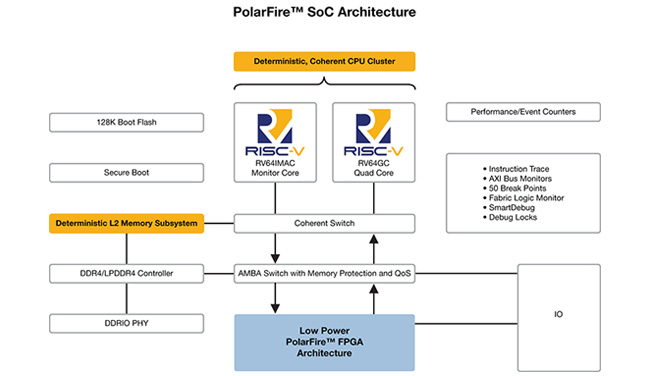 PolarFire FPGA