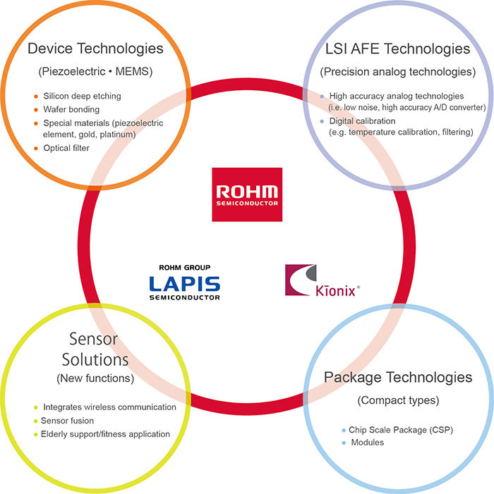 ROHM Sensor Device Development Technologies