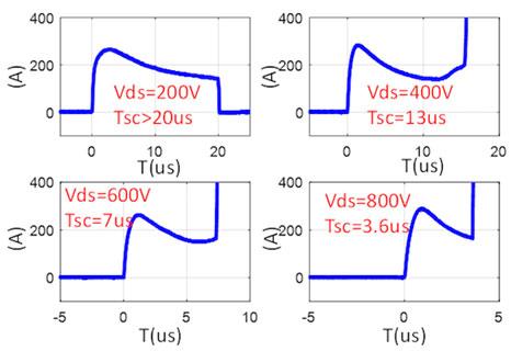Short circuit at different DC drain voltages
