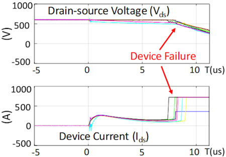 Short circuit test results for different devices