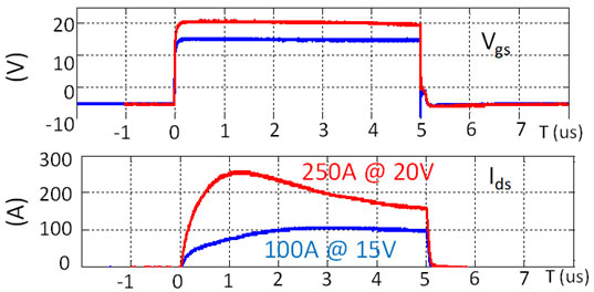 Short circuit with different gate driving voltages