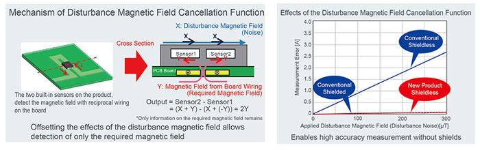 mechaism of disturbance magnetic