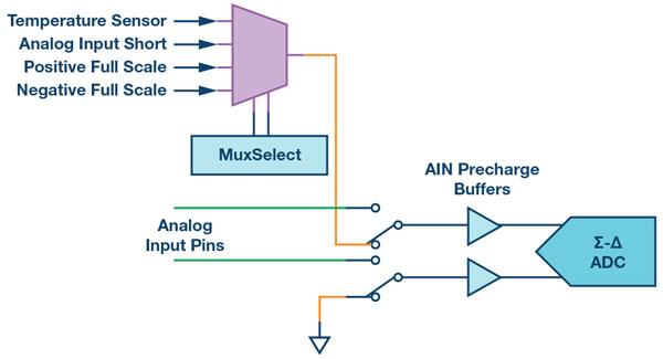 analog diagnostic