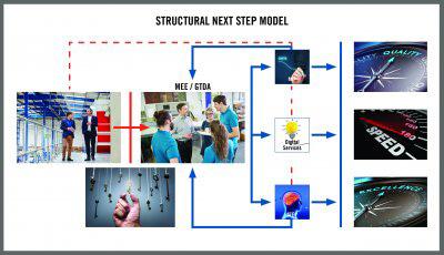 structural next