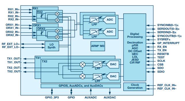 ADRV9009 block diagram