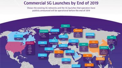 commercial 5G