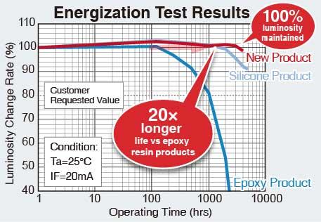 energization
