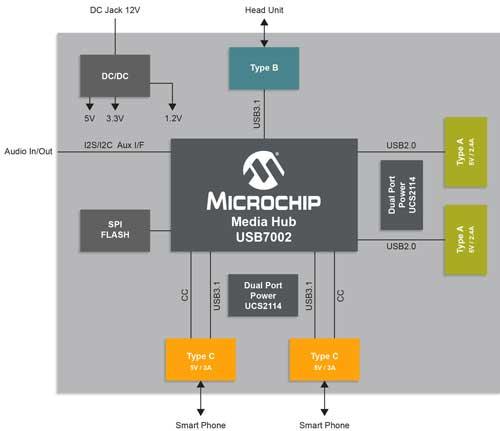 microchip usb7002
