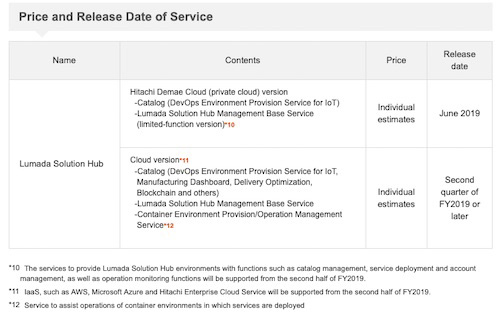 Price and Release Date of Service