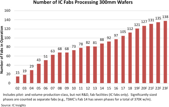 IC Fabs Processing