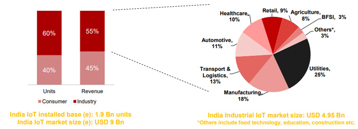 India IoT Market Size