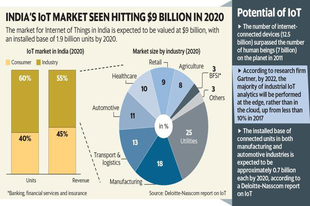 IoT Market Chat
