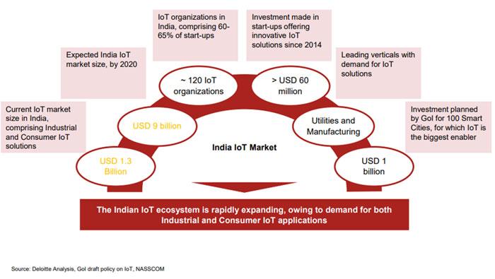 Indian IoT Market