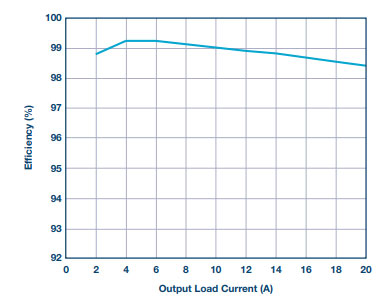Output Load Current