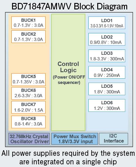 BD71847AMWV Block Diagram