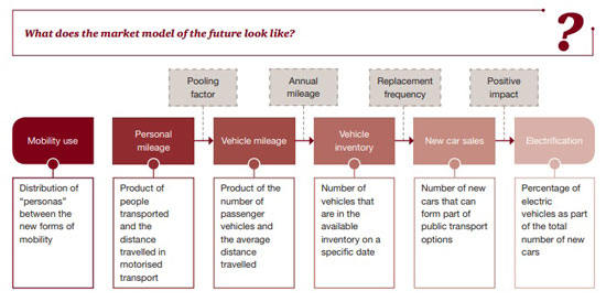 Market Model of Future