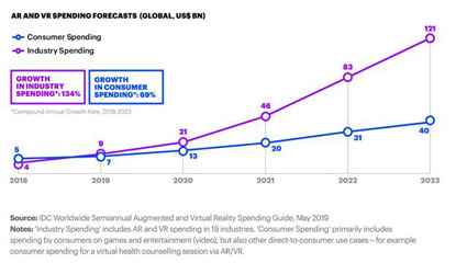 AR and VR Spending Forecasts