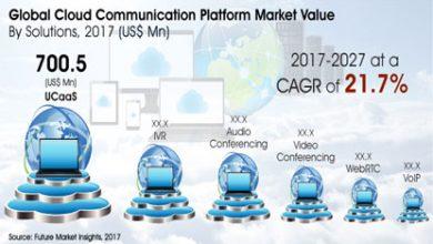 Cloud Communication Platform
