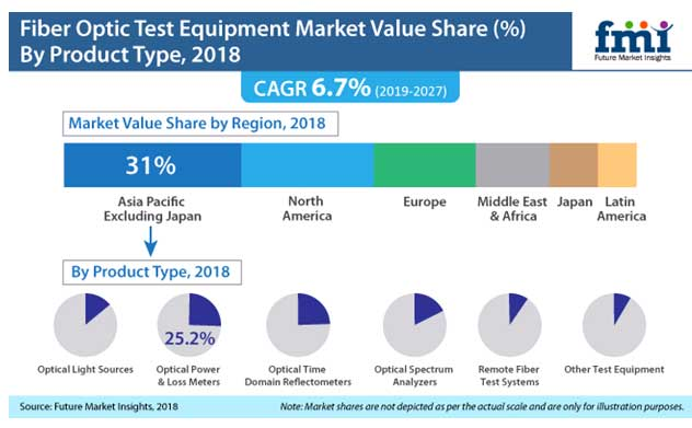 Fiber Optic Test Equipment Market