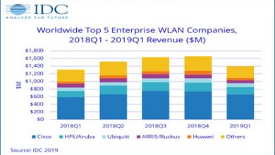 Global Enterprise WLAN Market