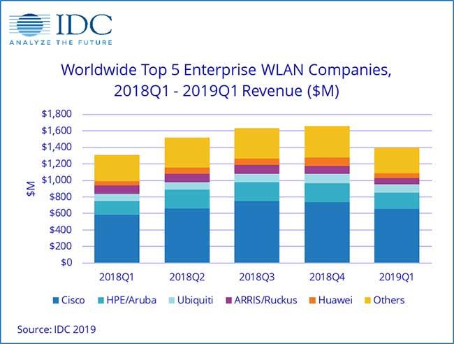 IDCWorldwide Top 5 Enterprise
