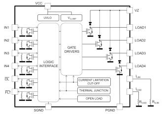 IPS4260L Block diagram