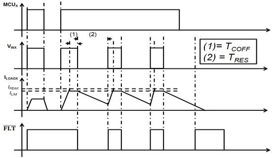IPS4260L Waveform in over-load