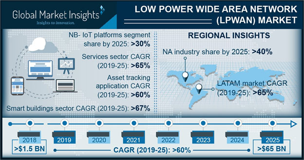 Low Power Wide Area Network Market