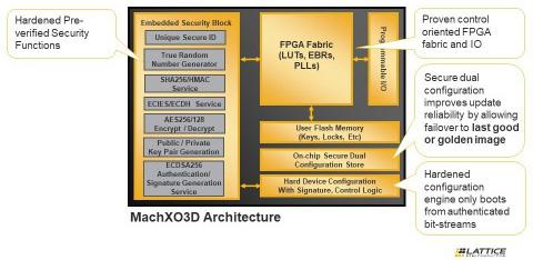 MachXO3D architecture