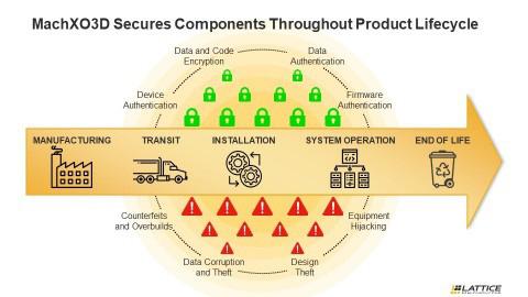 MachXO3D secures components