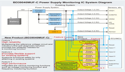 New Power Supply Monitoring IC from ROHM Supports Functional