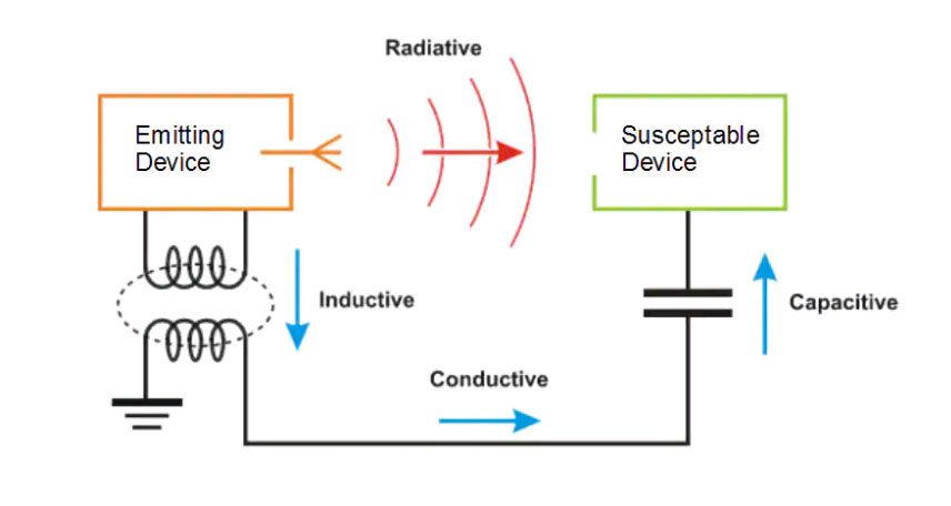 Electromagnetic radiation transmission mechanisms