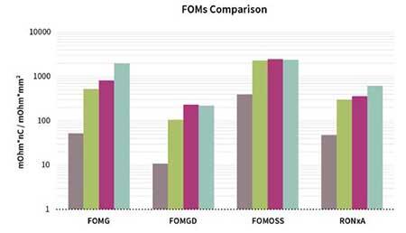 FOM comparison