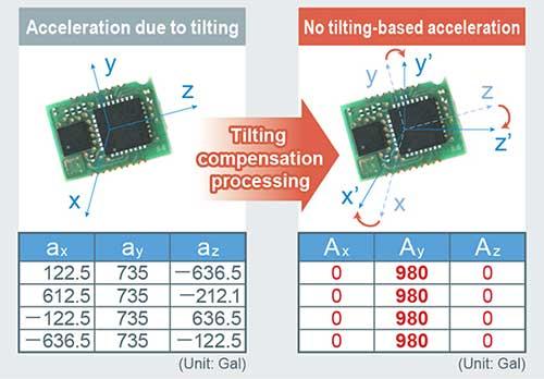 Tilting Compensation Processing
