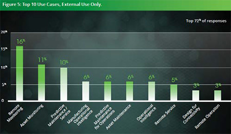 Top 10 use cases, External Use Only