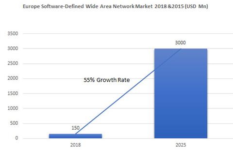 Europe SD-WAN Network Market