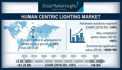 Human-Centric Lighting