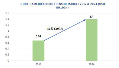 North America Robot Sensor