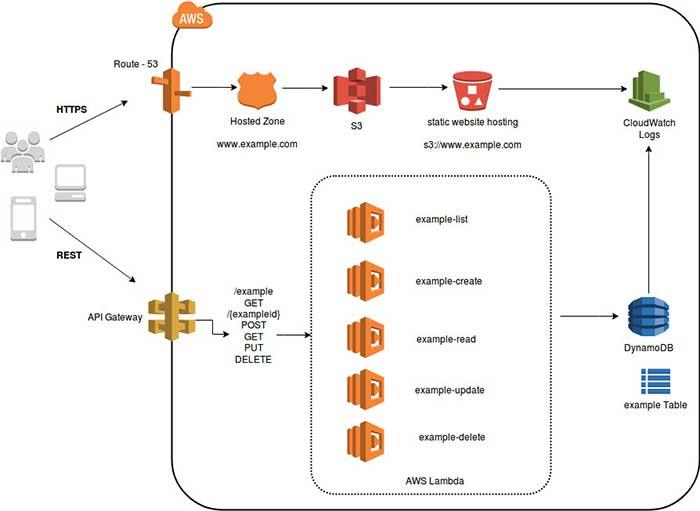 AWS Microservices